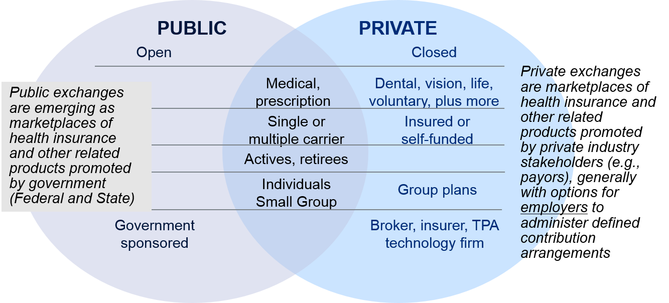 What are private health-insurance exchanges?